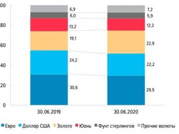 CBR reserves Rusland