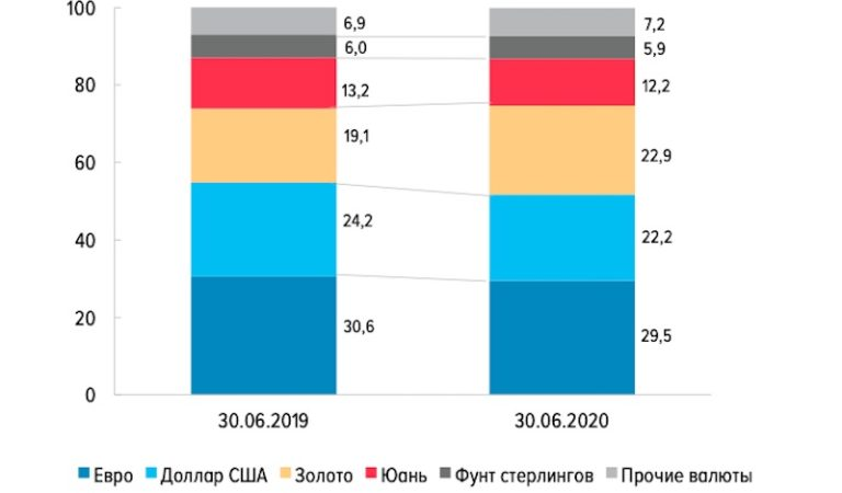 Rusland heeft meer goud dan Dollar-reserves