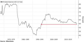 Dollar aandeel reserve valuta