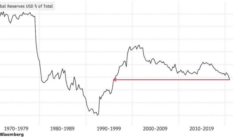 De dollar wordt steeds minder gezien als reservevaluta?