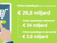 online bestedingen 2020