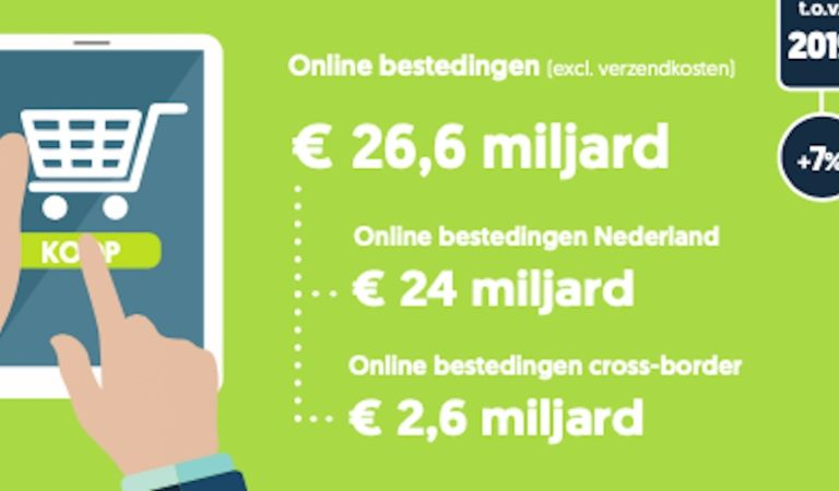 Online aankopen stijgen hard in 2020, online betaalproviders profiteren